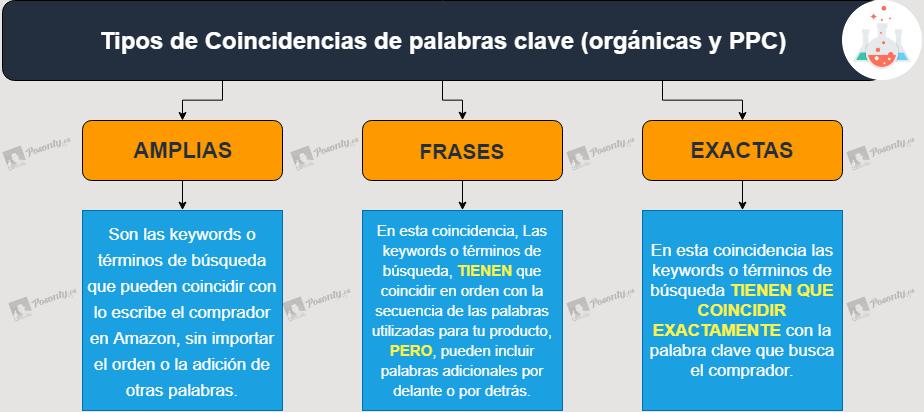 Coincidencias-de-palabras-clave-Amazon-FBA-2