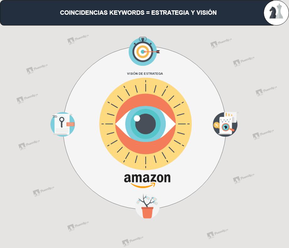Estartegia-de-Keywords-en-Amazon-FBA-5