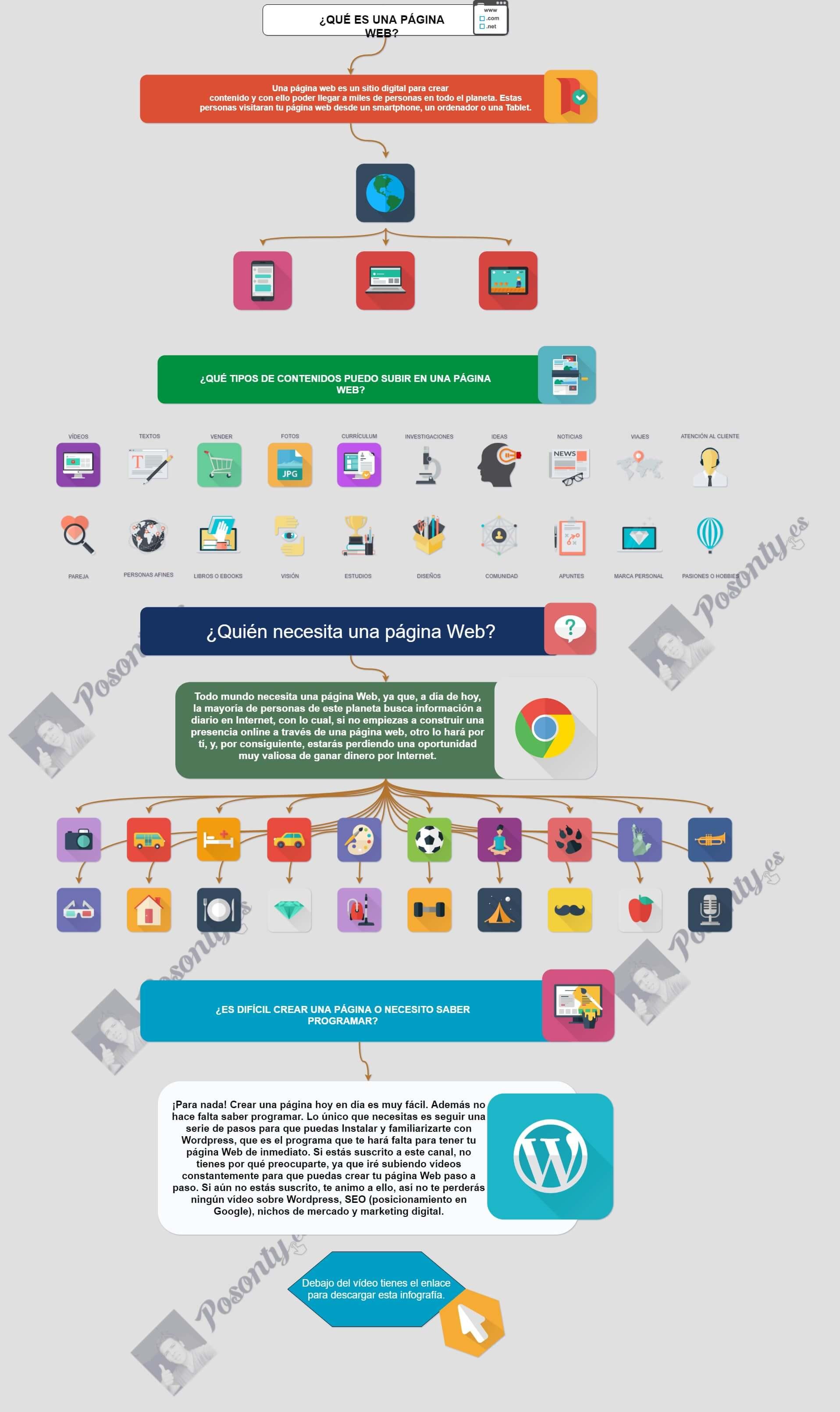 Qués es una página Web