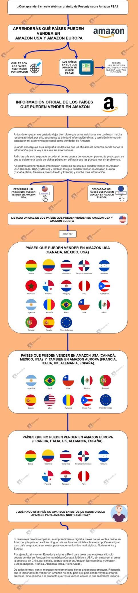 Países-que-pueden-vender-en-amazon
