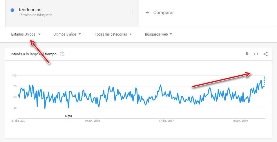 Nicho SEO tendencias en Trends