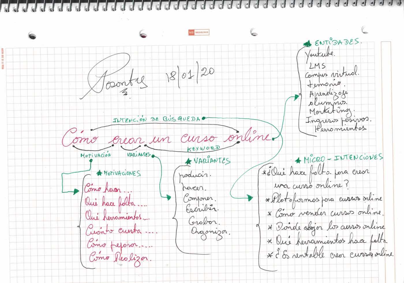 Metodología-Posodnty-Intenciones-de-Búsqueda