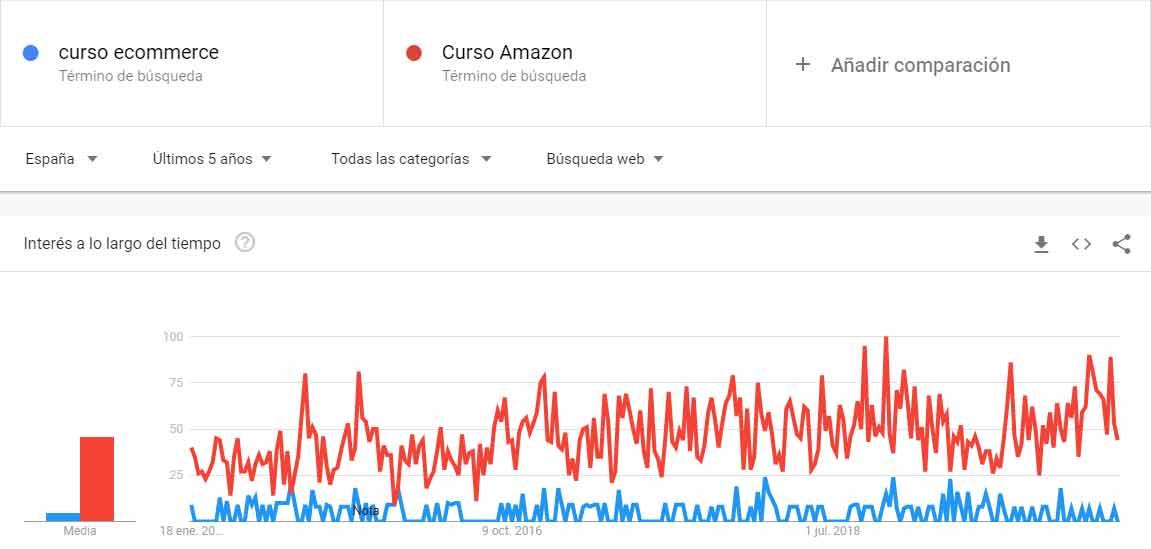 Curso-ecommerce-y-Amazon
